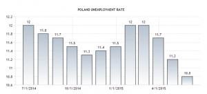Polonya iş ilanları, polonya işçi alımı