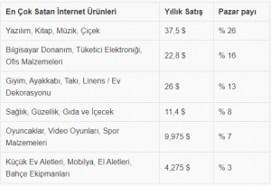 internette en çok satılan ürünler