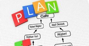 cafe iş planı