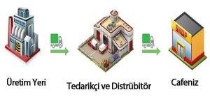 tedarikçi ve distribütörleri dikkatli seçin